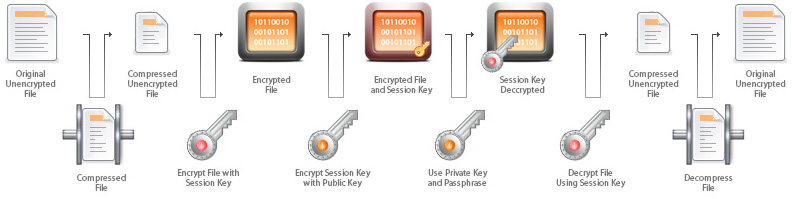 XMPP jabber client with PGP encryption system  Safety talk